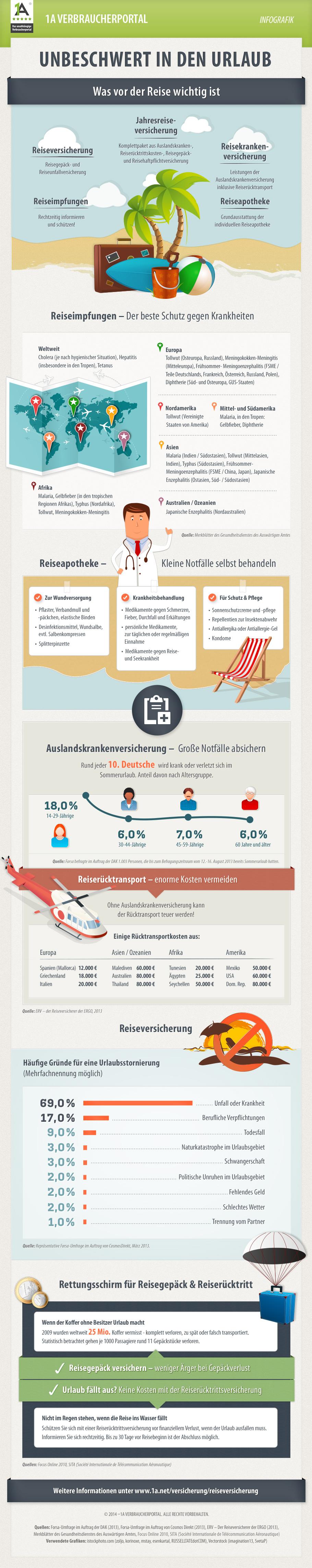 reiseversicherung-infografik